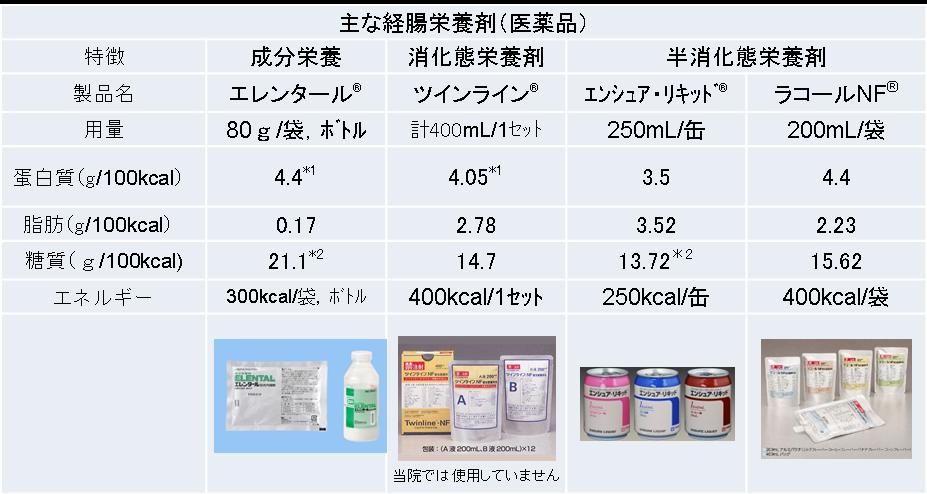 Chapter2 経腸栄養 2.経腸栄養剤の分類|PDNレク …